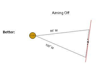 Navigation Aiming Off